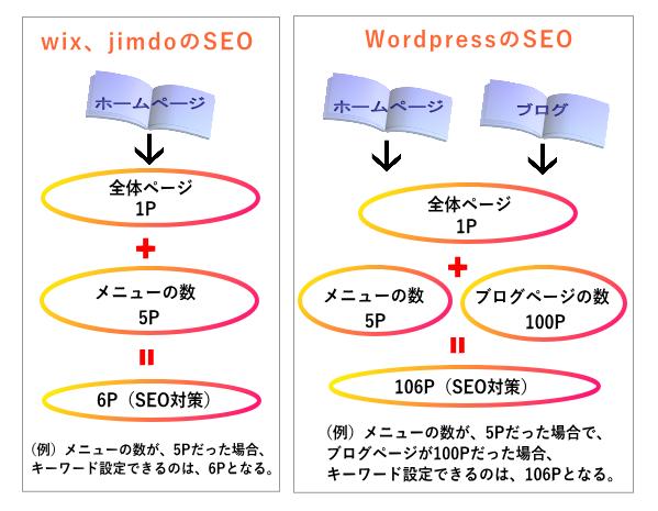 SEO対策の比較