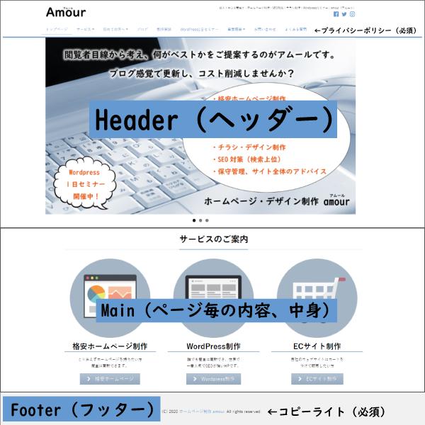 ホームページの基本構造